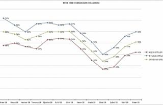 KITOB üye otellerin Nisan ayı doluluk oranı yüzde...