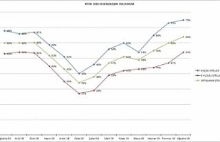 Otelciler Birliği Ağustos ayı doluluk oranlarını...