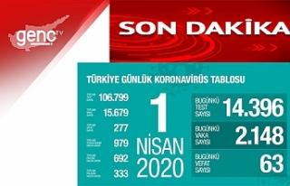 """Türkiye Sağlık Bakanı Koca: """"Bugün hayatını..."""