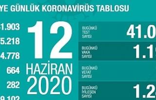 Türkiye'de iyileşenlerin sayısı 150 bine yaklaştı