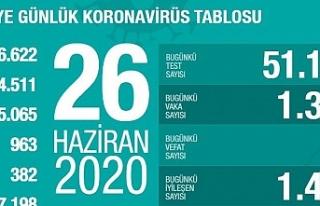 Türkiye'de iyileşenlerin sayısı 167 bin 198'e...