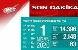 """Türkiye Sağlık Bakanı Koca: """"Bugün hayatını kaybedenlerin sayısı 63"""""""