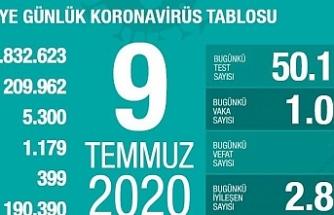 Türkiye'de son 24 saatte 1024 kişiye yeni tanı kondu