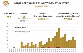 Güneyde son 14 günde 805 yeni koronavirüs vakası