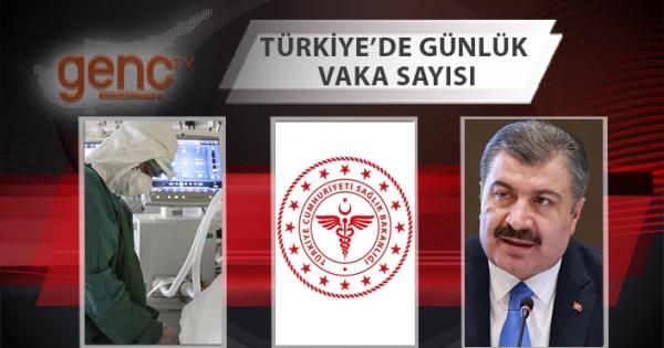 τα σημερινά στοιχεία στην Τουρκία