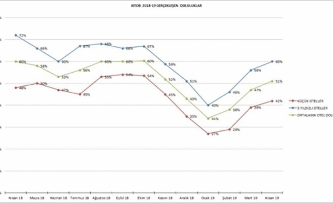 KITOB üye otellerin Nisan ayı doluluk oranı yüzde 51 oldu