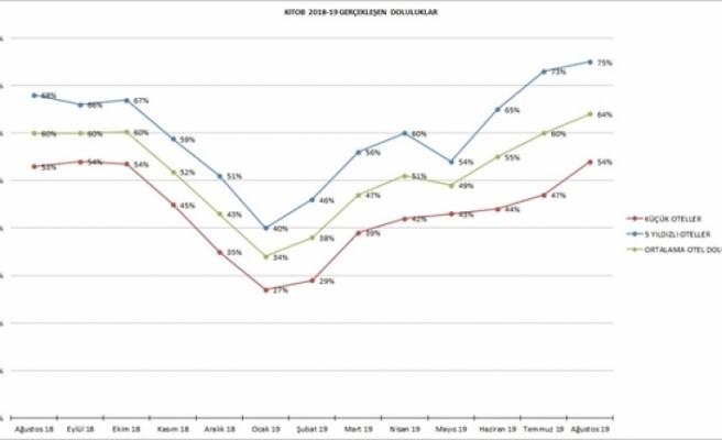 Otelciler Birliği Ağustos ayı doluluk oranlarını açıkladı