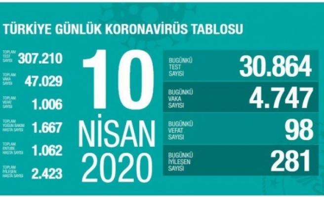 Türkiye'de koronavirüsten ölenlerin sayısı 98 artarak 1006'ya yükseldi