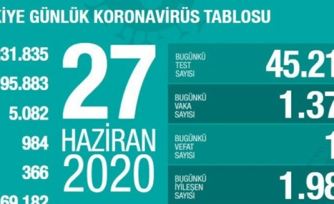 Türkiye'de iyileşenlerin sayısı 169 bin 182'ye yükseldi