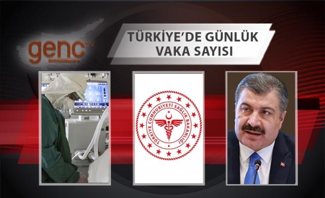 Türkiye'de bugünkü vaka sayısı açıklandı