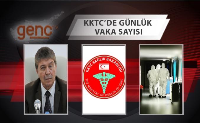 KKTC'de son 24 saatte yapılan testlerin sonuçları açıklandı